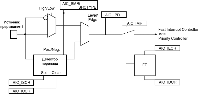 AT91SAM7X AIC External Interrupt Source Input Stage fig23 5