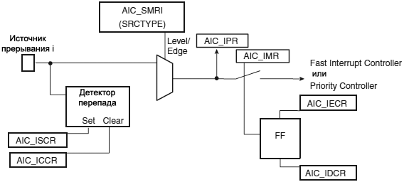 AT91SAM7X AIC Internal Interrupt Source Input Stage fig23 4