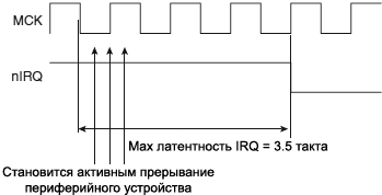 AT91SAM7X AIC Latency Internal Interrupt Level Sensitive Source fig23 9