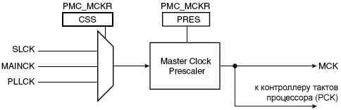 AT91SAM7X-Master-Clock-Controller-fig25-1