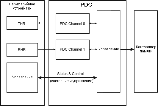 AT91SAM7X-PDC-Block-Diagram