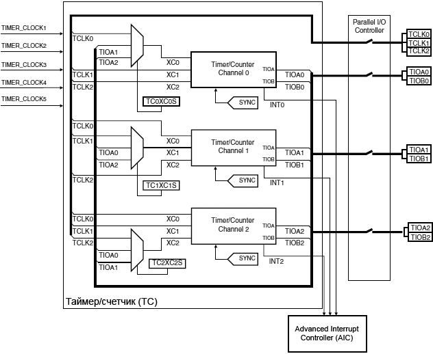 AT91SAM7X TC block diagram fig32 01