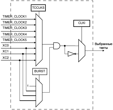 AT91SAM7X TC clock selection fig32 03