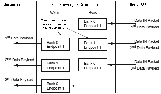 AT91SAM7X-UDP-bank-swapping-Data-IN-ping-pong-fig-34-10