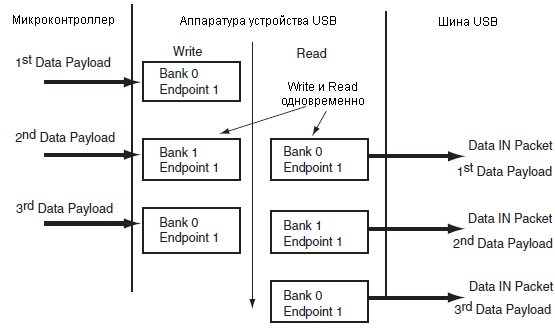 AT91SAM7X-UDP-bank-swapping-Data-IN-ping-pong-fig-34-7