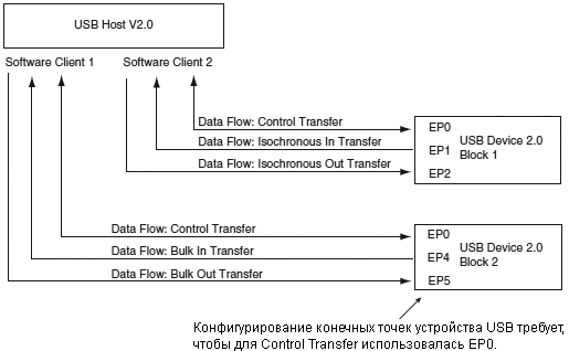 AT91SAM7X-UDP-communication-control-example-fig-34-3