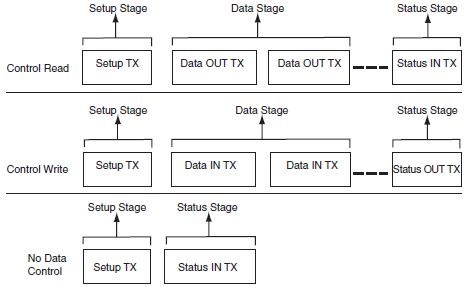 AT91SAM7X-UDP-control-read-and-write-fig-34-4