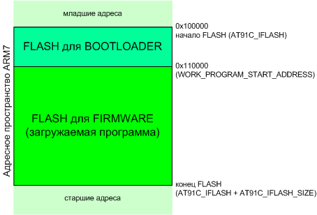 AT91SAM7X-bootloader-memory-map.png