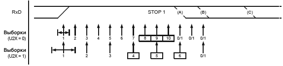 ATmega2560 USART Sampling Stop bit and Next Start bit fig22 7