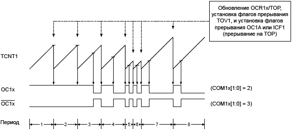 ATmega32 TC1 Fast PWM Mode timing diagram fig19 07