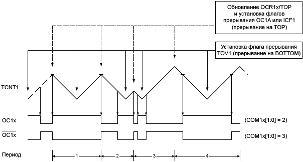 ATmega32 TC1 Phase Correct PWM Mode timing diagram fig19 08