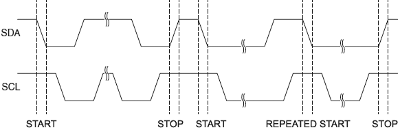 ATmega32U4 TWI START REPEATED START STOP Conditions fig20 03