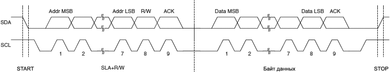 ATmega32U4 TWI Typical Data Transmission fig20 06