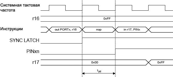 AVR Synchronization Reading Software Assigned Pin Value