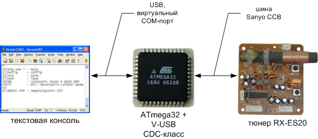 AVR-USB-MEGA16-LC72131-overview2.png