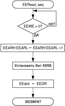 AVR100-EERead seq