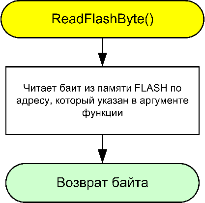AVR106-ReadFlashByte-fig2