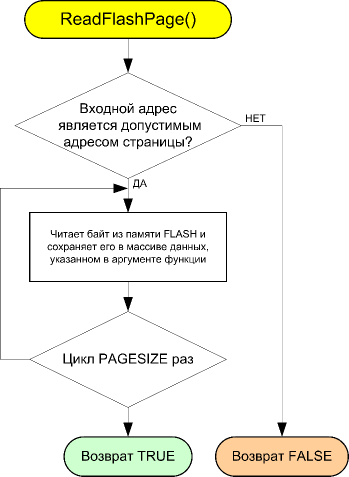 AVR106-ReadFlashPage-fig3