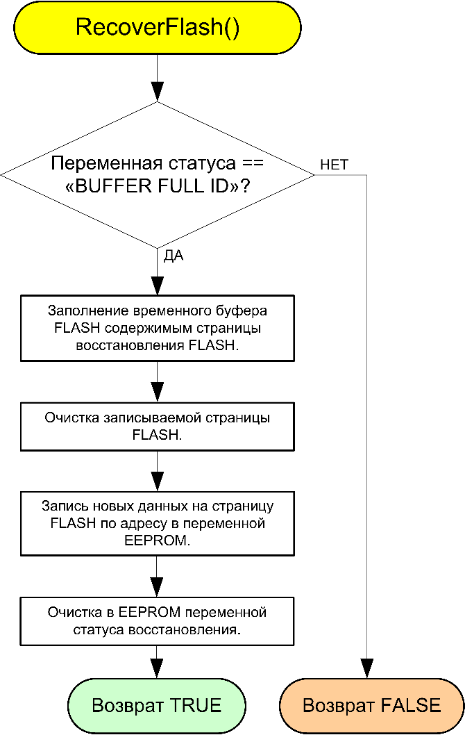 AVR106-RecoverFlash-fig6