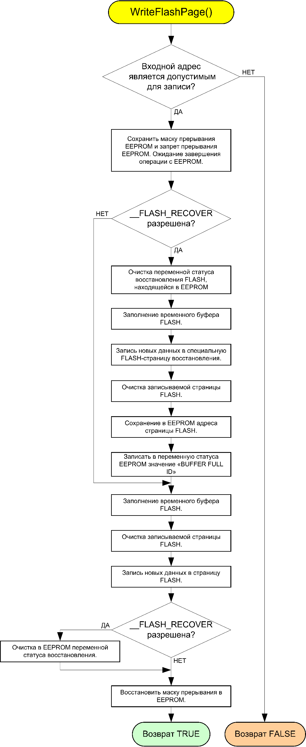 AVR106-WriteFlashPage-fig5