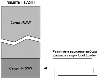 AVR109-RWW-NRWW-sections-fig2