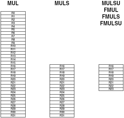 AVR201-multuply-valid-register-usage