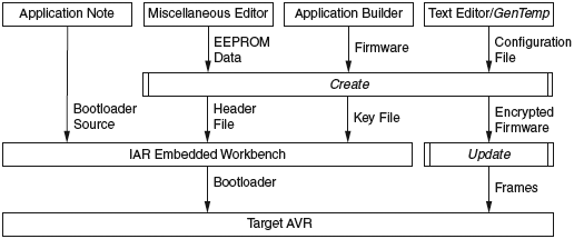 AVR230-overview-of-project-flow-fig5