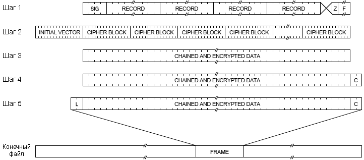 AVR231-creating-encrypted-file-fig4-4