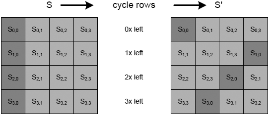 AVR231-cycling-rows-of-current-state-fig3-5