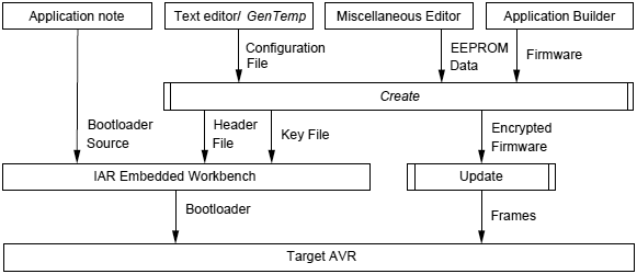 AVR231-overview-of-project-flow-fig4-1