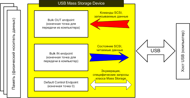 AVR273-USB-Mass-Storage-Application-Overview