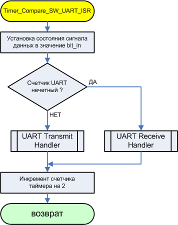 AVR274-Timer Compare_SW_UART_ISR-fig36