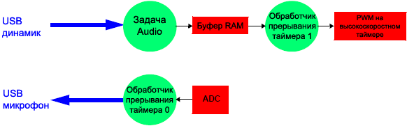 AVR298-application-data-exchange