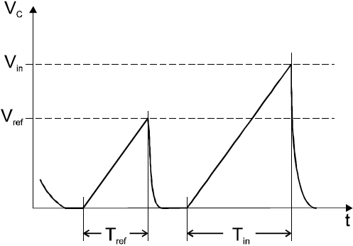 AVR401 Conversion Cycle fig02