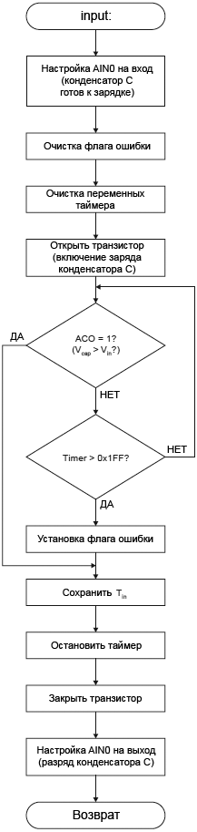 AVR401 Flow Chart for input fig05