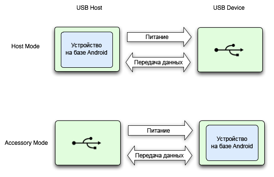 Android-USB-host-and-accessory