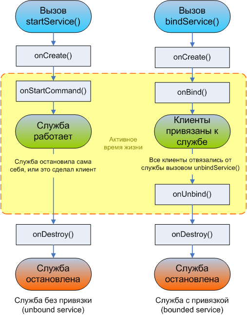 Android-service-lifecycle