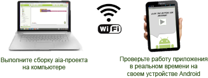 AI2 connection WiFi