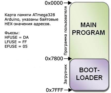 Arduino-ATmega328-Bootloader-Memory-Map