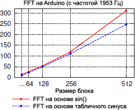 Arduino DSP FFT result fig9
