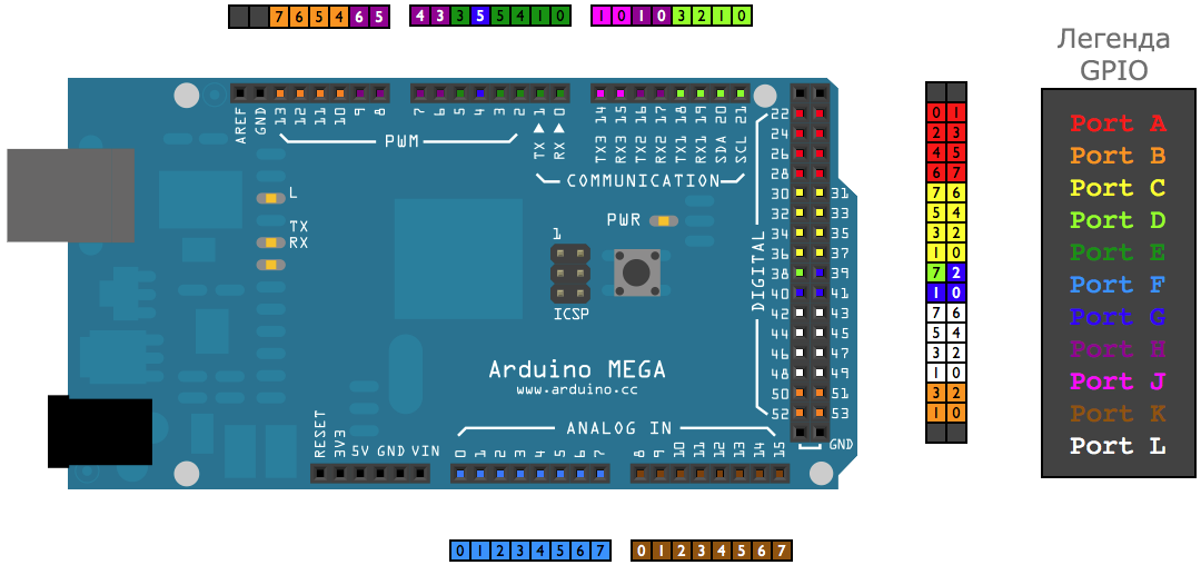 Arduino Mega 2560 port legend