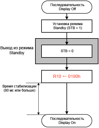 ILI9325 Standby Release sequence fig43a
