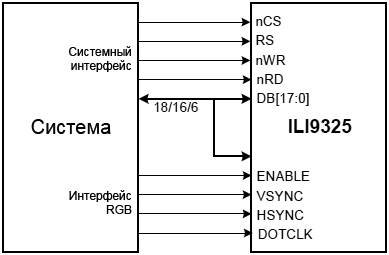 ILI9325 System and RGB interfaces fig01