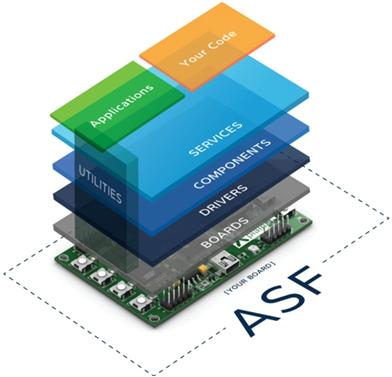 Atmel-ASF-base-structure