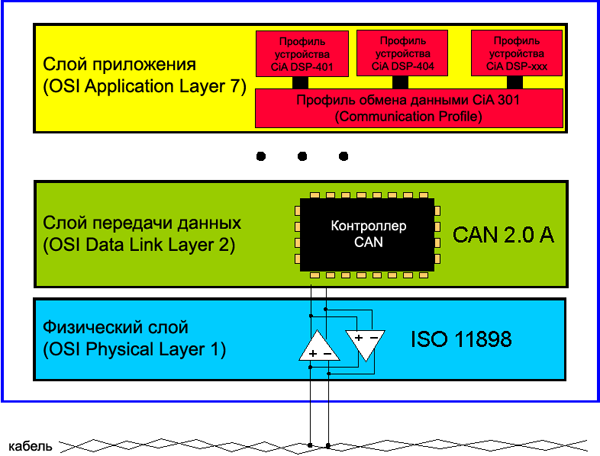 CANopen OSI Layers