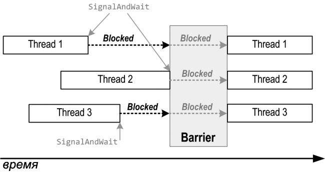 CSharp Barrier
