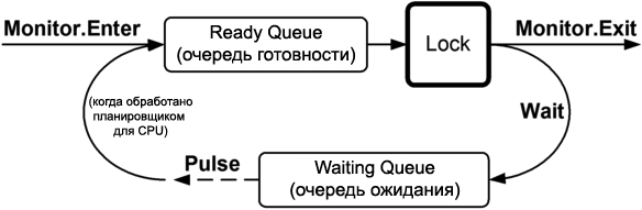 CSharp WaitPulse