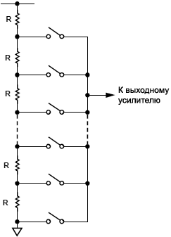 AD56x7 resistor string fig53