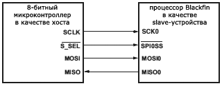 ADSP BF538 Blackfin processor as slave SPI device