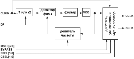 ADSP BF538 PLL block diagram